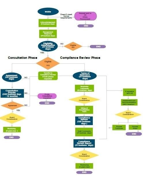 How To File A Complaint Iadb