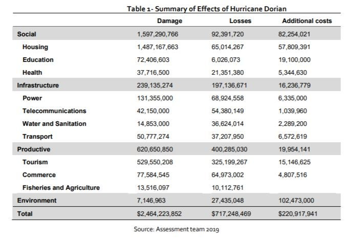 Bahamas damage assessment table