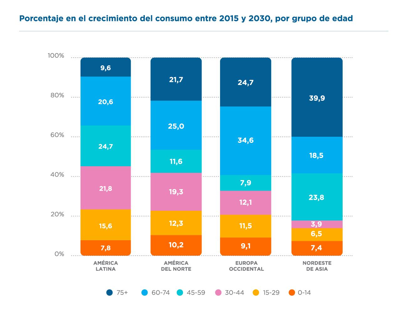 Crecimiento del consumo por grupo de edad