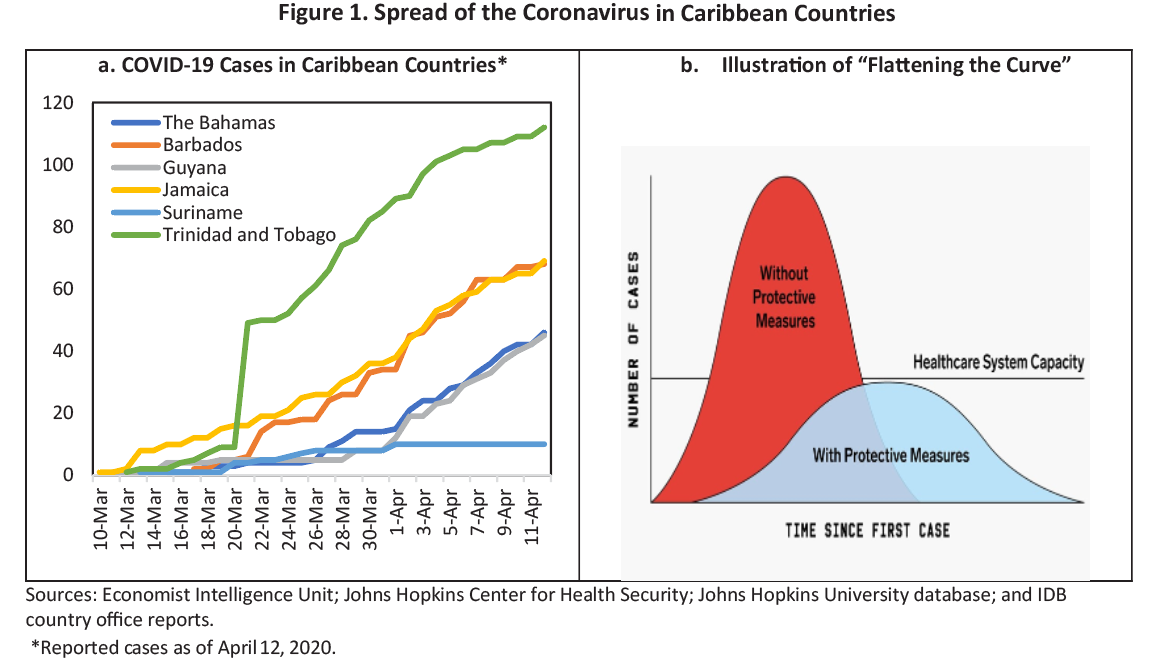 Coronavirus in the Caribbean