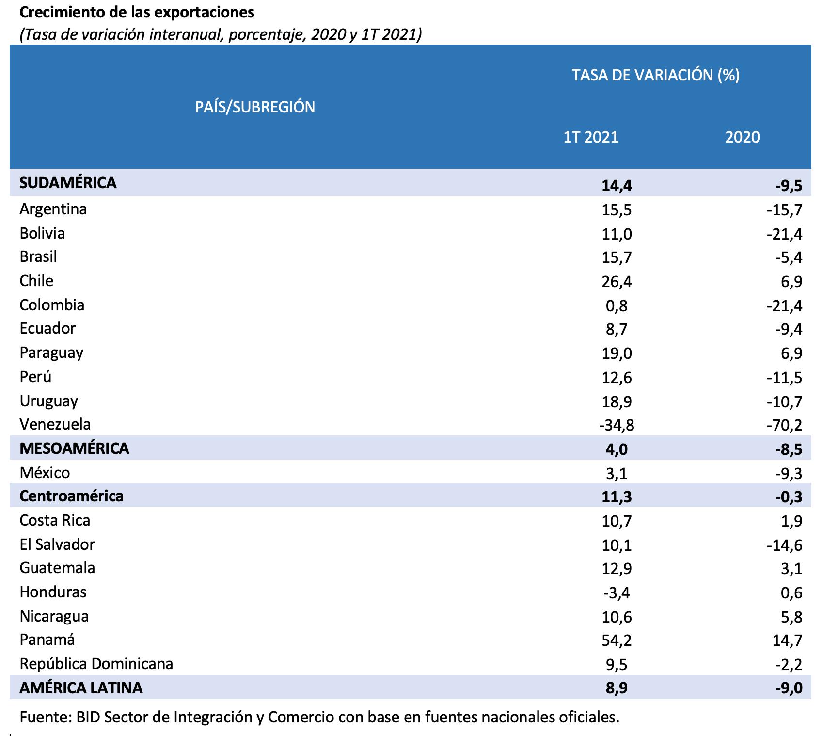 exportaciones tabla